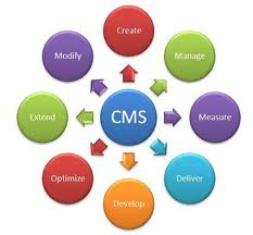 Diagram of a content management system